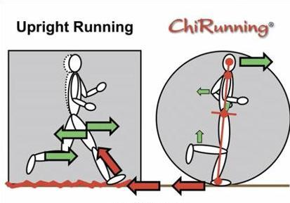 chi running diagram